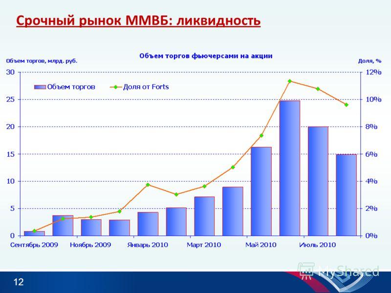 12 Срочный рынок ММВБ: ликвидность