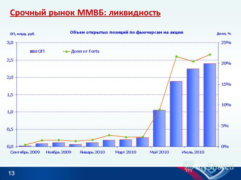13 Срочный рынок ММВБ: ликвидность