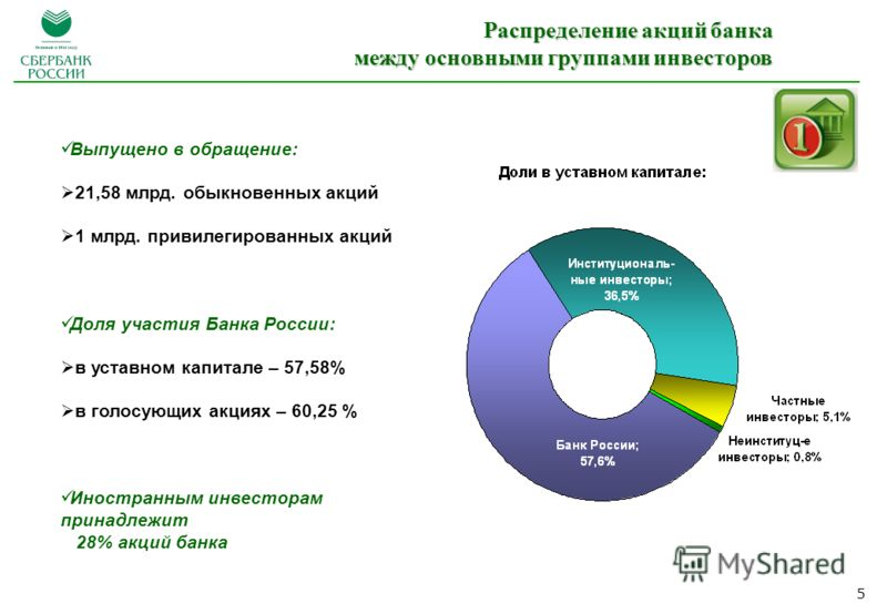 5 Выпущено в обращение: 21,58 млрд. обыкновенных акций 1 млрд. привилегированных акций Доля участия Банка России: в уставном капитале – 57,58% в голосующих акциях – 60,25 % Иностранным инвесторам принадлежит 28% акций банка Распределение акций банка