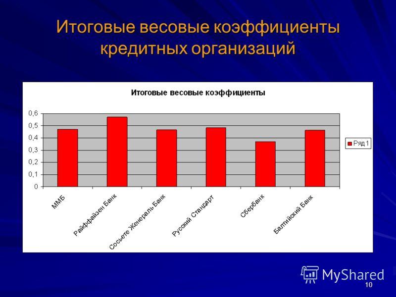 10 Итоговые весовые коэффициенты кредитных организаций