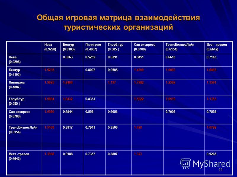 11 Общая игровая матрица взаимодействия туристических организаций Нева(0.9298)Бентур(0.6103)Пилигрим (0.4887) Глоуб-тур (0.585 ) Сан-экспресс(0.8788)ТрансБизнесЛайн(0.6154) Вест -тревел (0.6642) Нева(0.9298)0.65630.52550.62910.94510.66180.7143 Бентур