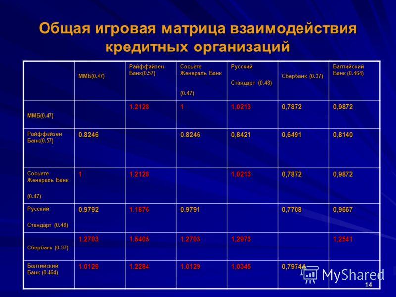 14 Общая игровая матрица взаимодействия кредитных организаций ММБ(0.47) Райффайзен Банк(0.57) Сосьете Женераль Банк (0.47) Русский Стандарт (0.48) Сбербанк (0.37) Балтийский Банк (0.464) ММБ(0.47)1.212811,02130,78720,9872 Райффайзен Банк(0.57) 0.8246