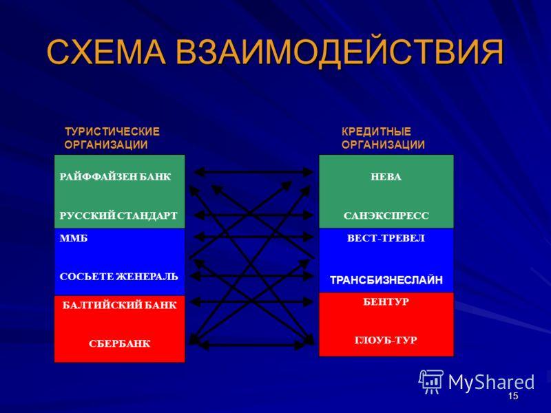 15 СХЕМА ВЗАИМОДЕЙСТВИЯ РАЙФФАЙЗЕН БАНКММББАЛТИЙСКИЙ БАНК РАЙФФАЙЗЕН БАНК РУССКИЙ СТАНДАРТ ММБ СОСЬЕТЕ ЖЕНЕРАЛЬ БАЛТИЙСКИЙ БАНК СБЕРБАНК ТУРИСТИЧЕСКИЕ КРЕДИТНЫЕ ОРГАНИЗАЦИИ НЕВА САНЭКСПРЕСС ВЕСТ-ТРЕВЕЛ ТРАНСБИЗНЕСЛАЙН БЕНТУР ГЛОУБ-ТУР