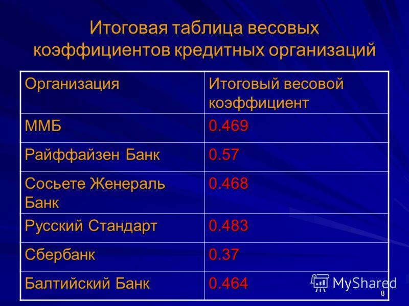 8 Итоговая таблица весовых коэффициентов кредитных организаций Организация Итоговый весовой коэффициент ММБ0.469 Райффайзен Банк 0.57 Сосьете Женераль Банк 0.468 Русский Стандарт 0.483 Сбербанк0.37 Балтийский Банк 0.464