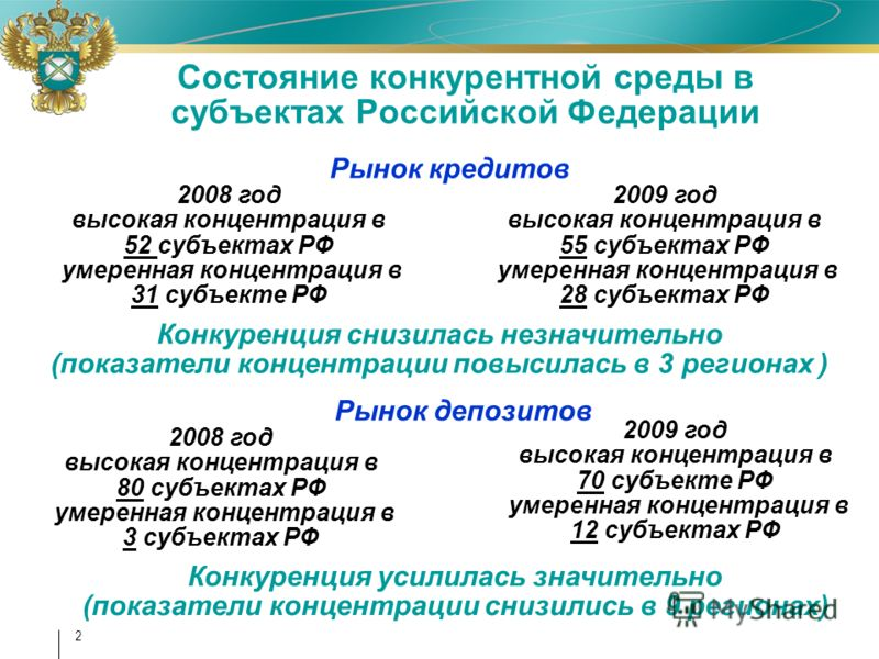 2 Состояние конкурентной среды в субъектах Российской Федерации Рынок кредитов Рынок депозитов 2009 год высокая концентрация в 55 субъектах РФ умеренная концентрация в 28 субъектах РФ 2008 год высокая концентрация в 52 субъектах РФ умеренная концентр