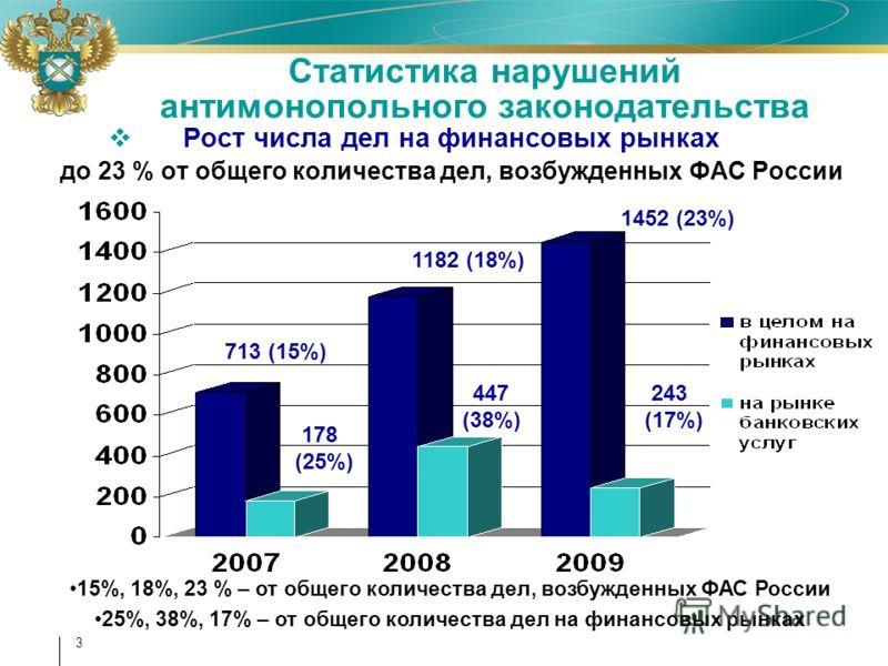 3 Статистика нарушений антимонопольного законодательства Рост числа дел на финансовых рынках до 23 % от общего количества дел, возбужденных ФАС России 713 (15%) 178 (25%) 1182 (18%) 1452 (23%) 243 (17%) 447 (38%) 15%, 18%, 23 % – от общего количества