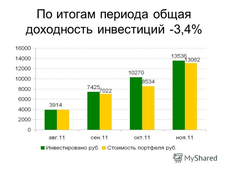 По итогам периода общая доходность инвестиций -3,4%