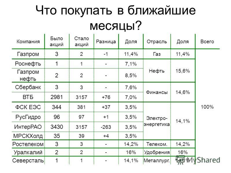 Что покупать в ближайшие месяцы? Компания Было акций Стало акций РазницаДоляОтрасльДоляВсего Газпром3 211,4%Газ11,4% 100% Роснефть1 1-7,1% Нефть15,6% Газпром нефть 2 2-8,5% Сбербанк3 3-7,6% Финансы14,6% ВТБ2981 3157+767,0% ФСК ЕЭС344 381+373,5% Элект