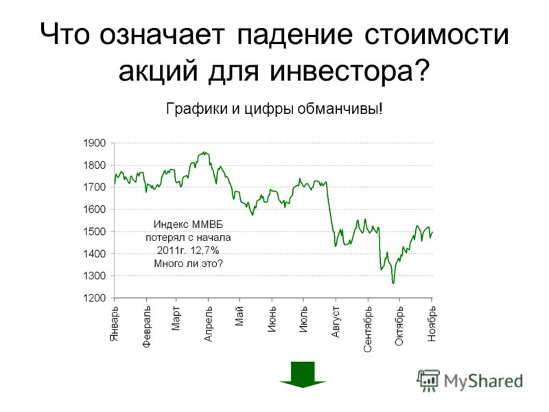 Что означает падение стоимости акций для инвестора? Графики и цифры обманчивы!