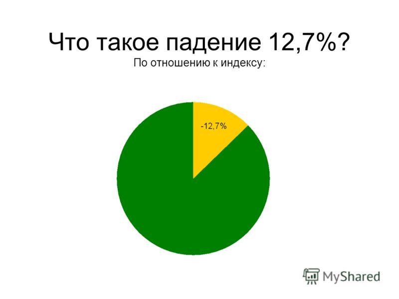 Что такое падение 12,7%? По отношению к индексу: