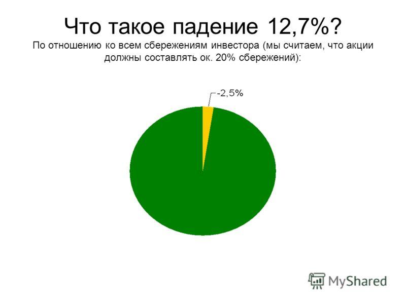 Что такое падение 12,7%? По отношению ко всем сбережениям инвестора (мы считаем, что акции должны составлять ок. 20% сбережений):