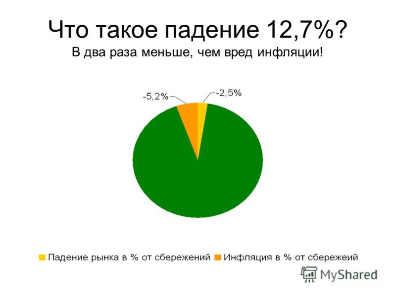 Что такое падение 12,7%? В два раза меньше, чем вред инфляции!