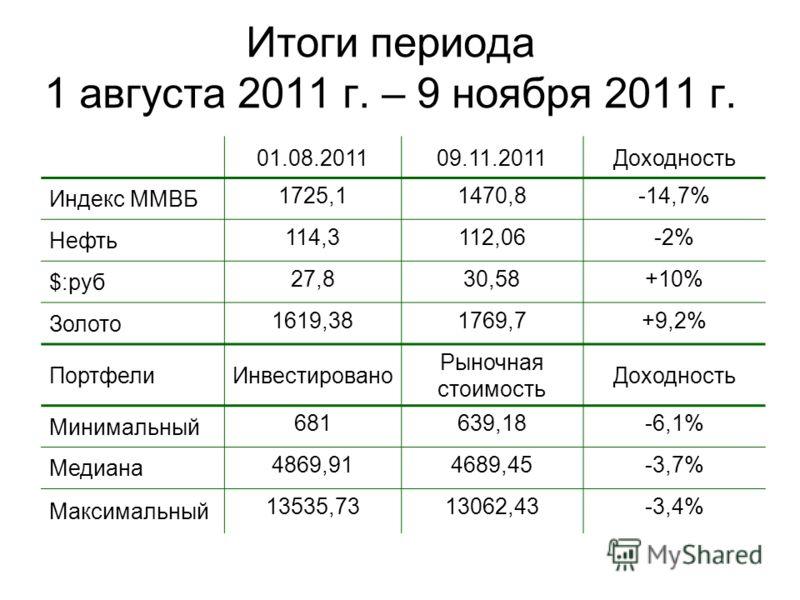 Итоги периода 1 августа 2011 г. – 9 ноября 2011 г. 01.08.201109.11.2011Доходность Индекс ММВБ 1725,11470,8-14,7% Нефть 114,3112,06-2% $:руб 27,830,58+10% Золото 1619,381769,7+9,2% ПортфелиИнвестировано Рыночная стоимость Доходность Минимальный 681639
