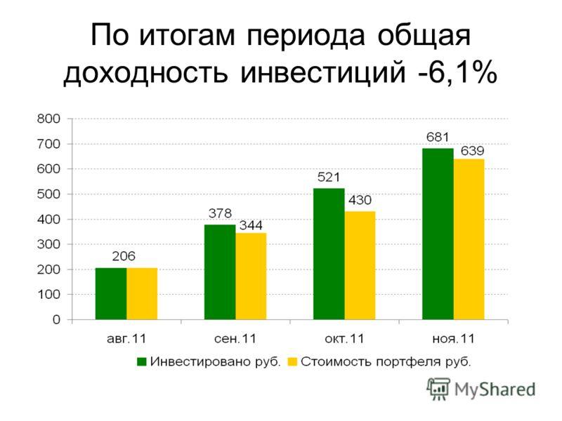 По итогам периода общая доходность инвестиций -6,1%