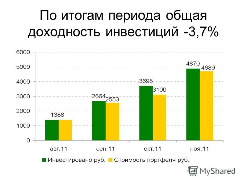 По итогам периода общая доходность инвестиций -3,7%