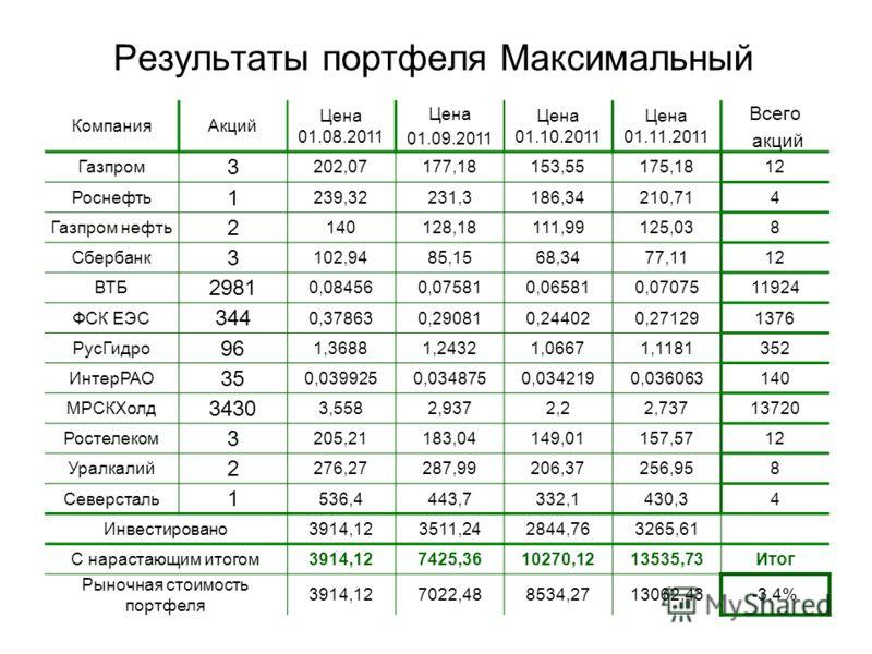 Результаты портфеля Максимальный КомпанияАкций Цена 01.08.2011 Цена 01.09.2011 Цена 01.10.2011 Цена 01.11.2011 Всего акций Газпром 3 202,07177,18153,55175,1812 Роснефть 1 239,32231,3186,34210,714 Газпром нефть 2 140128,18111,99125,038 Сбербанк 3 102,