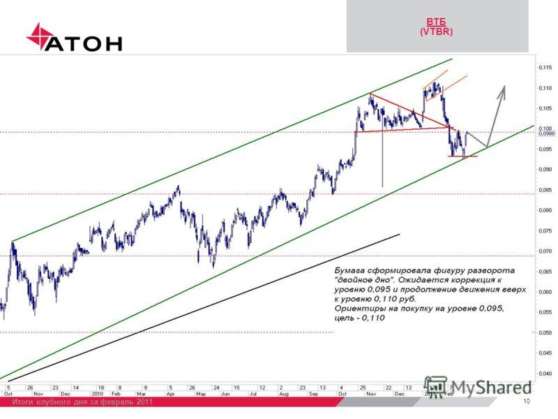 ВТБ (VTBR) 10 Итоги клубного дня за февраль 2011