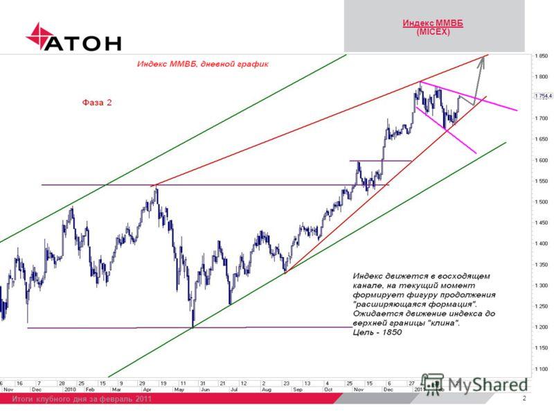 Индекс ММВБ (MICEX) 2 Итоги клубного дня за февраль 2011