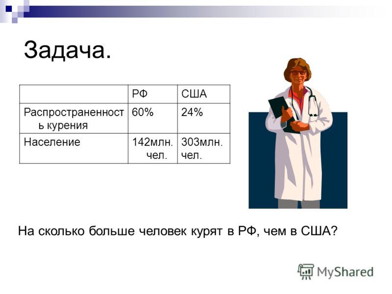 Задача. РФСША Распространенност ь курения 60%24% Население142млн. чел. 303млн. чел. На сколько больше человек курят в РФ, чем в США?