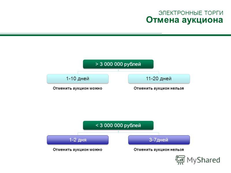 > 3 000 000 рублей 1-10 дней Отменить аукцион можно 11-20 дней Отменить аукцион нельзя < 3 000 000 рублей 1-2 дня Отменить аукцион можно 3-7дней Отменить аукцион нельзя ЭЛЕКТРОННЫЕ ТОРГИ Отмена аукциона
