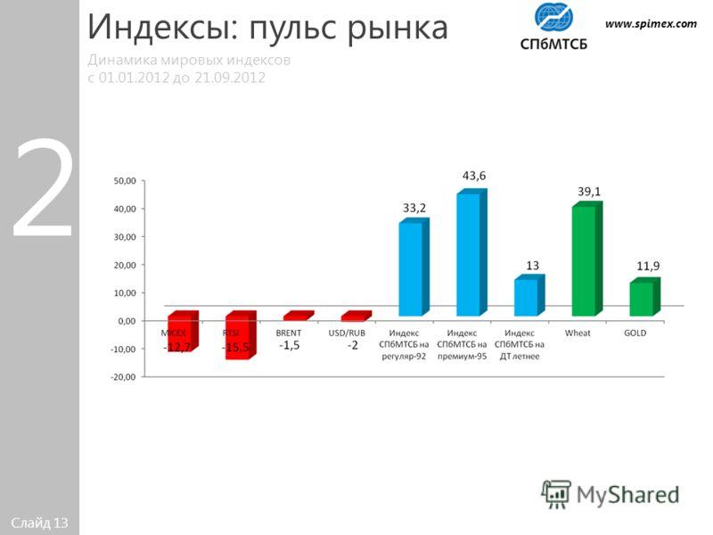 Слайд 13 Динамика мировых индексов с 01.01.2012 до 21.09.2012 Индексы: пульс рынка 2 www.spimex.com