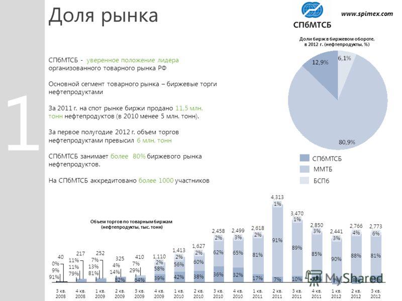 Доля рынка СПбМТСБ - уверенное положение лидера организованного товарного рынка РФ Основной сегмент товарного рынка – биржевые торги нефтепродуктами За 2011 г. на спот рынке биржи продано 11,5 млн. тонн нефтепродуктов (в 2010 менее 5 млн. тонн). За п