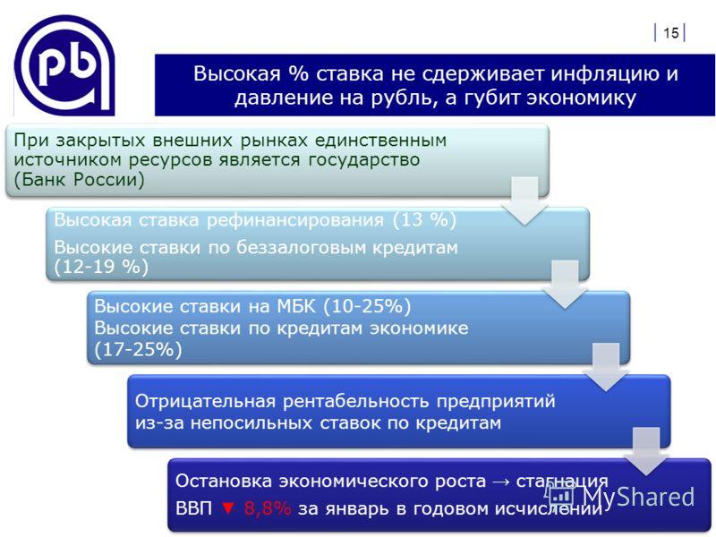 Высокая % ставка не сдерживает инфляцию и давление на рубль, а губит экономику При закрытых внешних рынках единственным источником ресурсов является государство (Банк России) Высокая ставка рефинансирования (13 %) Высокие ставки по беззалоговым креди