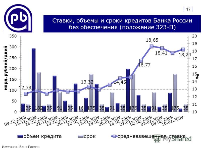 Ставки, объемы и сроки кредитов Банка России без обеспечения (положение 323-П) | 17 |