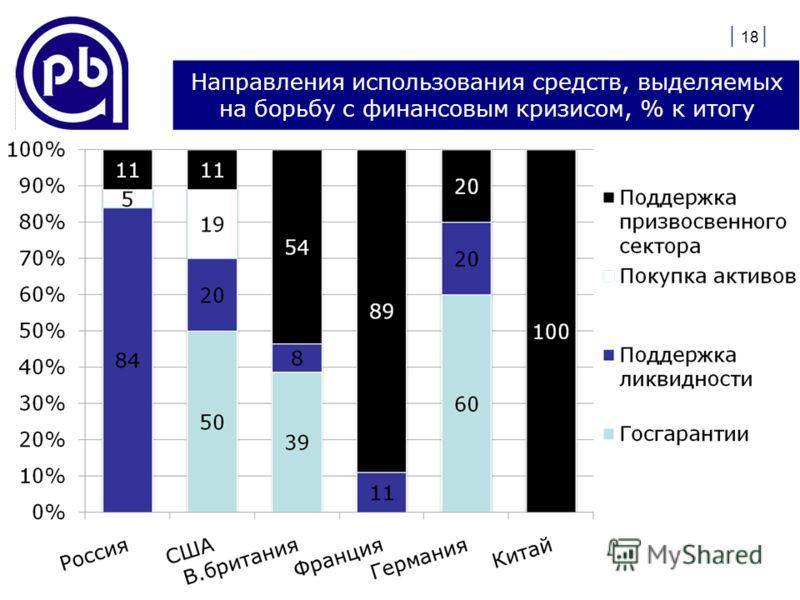 Направления использования средств, выделяемых на борьбу с финансовым кризисом, % к итогу | 18 |
