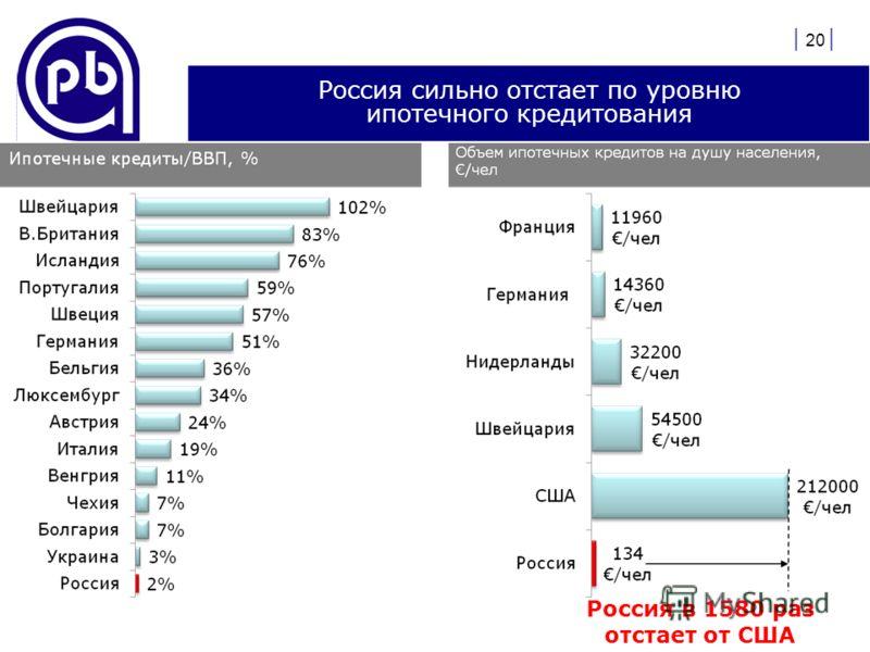 | 20 | Россия сильно отстает по уровню ипотечного кредитования Россия в 1580 раз отстает от США