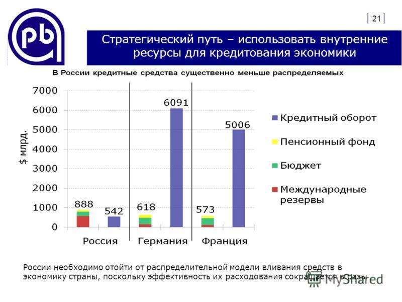 | 21 | Стратегический путь – использовать внутренние ресурсы для кредитования экономики России необходимо отойти от распределительной модели вливания средств в экономику страны, поскольку эффективность их расходования сокращается в разы