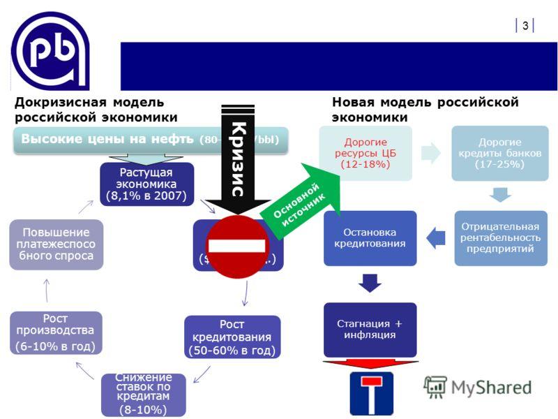 Растущая экономика (8,1% в 2007) Внешние займы ($ 200 млрд.) Рост кредитования (50-60% в год) Снижение ставок по кредитам (8-10%) Рост производства (6-10% в год) Повышение платежеспосо бного спроса | 3 | Докризисная модель российской экономики Новая