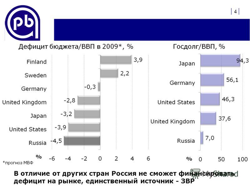 | 4 | В отличие от других стран Россия не сможет финансировать дефицит на рынке, единственный источник - ЗВР