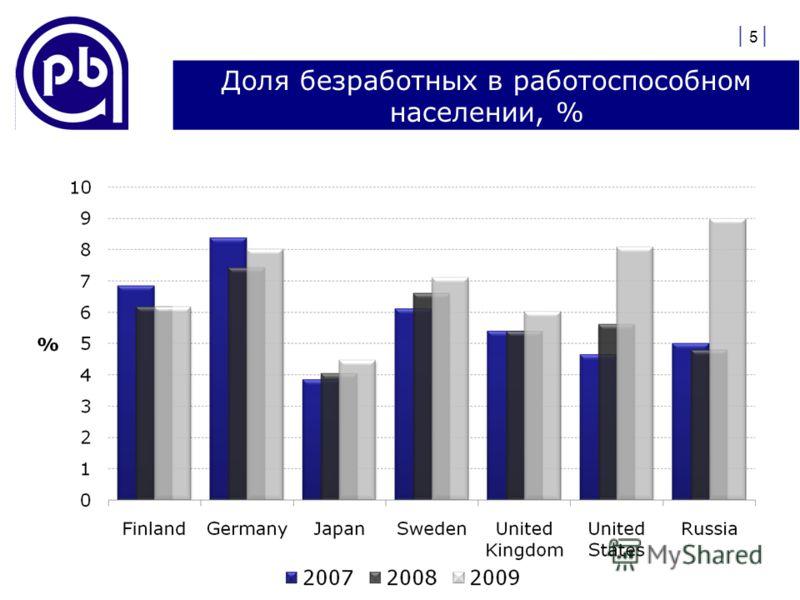Доля безработных в работоспособном населении, % | 5 |