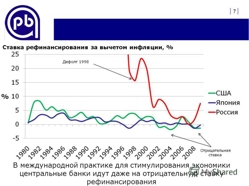 | 7 | В международной практике для стимулирования экономики центральные банки идут даже на отрицательную ставку рефинансирования