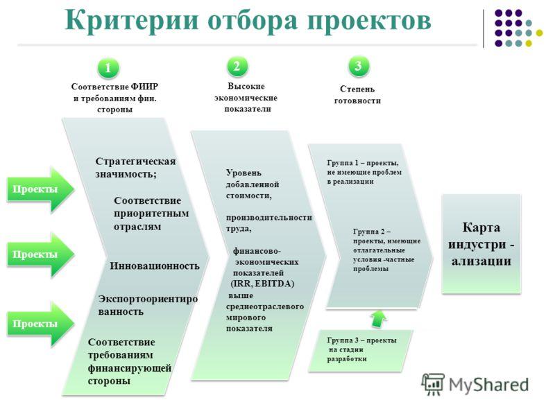 e Критерии отбора проектов Карта индустри - ализации Проекты Соответствие ФИИР и требованиям фин. стороны 1 1 2 2 3 3 Степень готовности Проекты Стратегическая значимость; Соответствие приоритетным отраслям Инновационность Высокие экономические показ