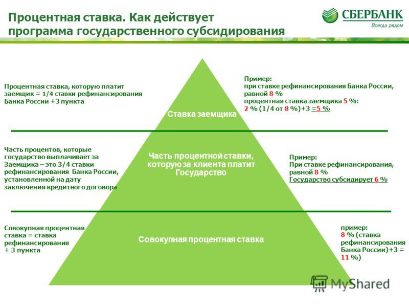 Процентная ставка. Как действует программа государственного субсидирования пример: 8 % (ставка рефинансирования Банка России)+3 = 11 %) Пример: При ставке рефинансирования, равной 8 % Государство субсидирует 6 % Пример: при ставке рефинансирования Ба
