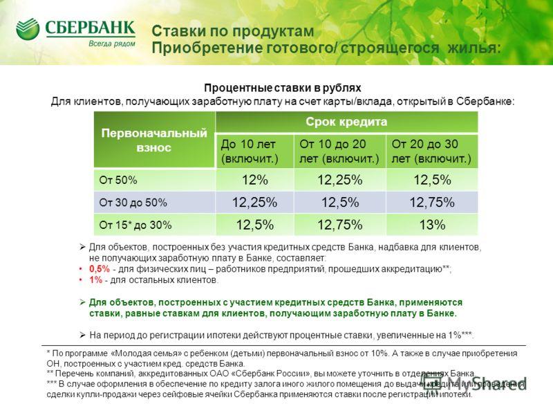 Первоначальный взнос Срок кредита До 10 лет (включит.) От 10 до 20 лет (включит.) От 20 до 30 лет (включит.) От 50% 12%12,25%12,5% От 30 до 50% 12,25%12,5%12,75% От 15* до 30% 12,5%12,75%13% Процентные ставки в рублях Для клиентов, получающих заработ
