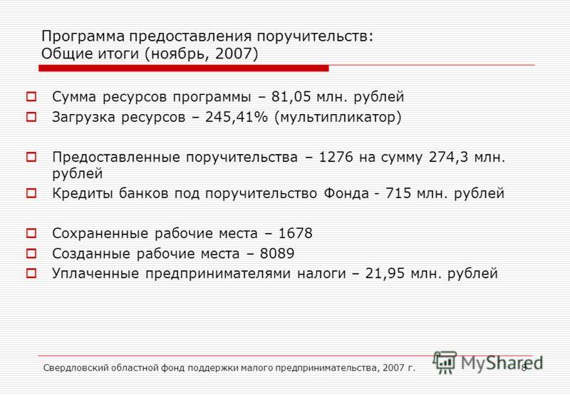 Свердловский областной фонд поддержки малого предпринимательства, 2007 г.8 Программа предоставления поручительств: Общие итоги (ноябрь, 2007) Сумма ресурсов программы – 81,05 млн. рублей Загрузка ресурсов – 245,41% (мультипликатор) Предоставленные по