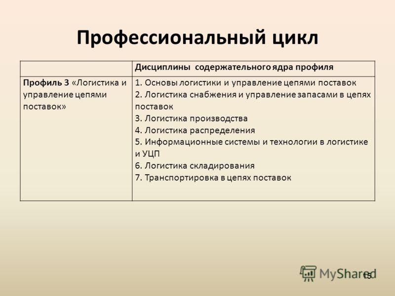 Профессиональный цикл Дисциплины содержательного ядра профиля Профиль 3 «Логистика и управление цепями поставок» 1. Основы логистики и управление цепями поставок 2. Логистика снабжения и управление запасами в цепях поставок 3. Логистика производства