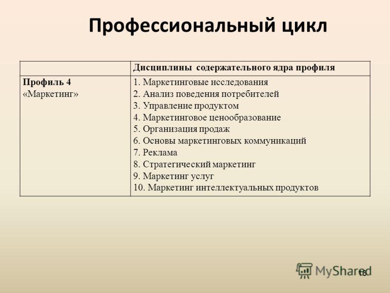 Профессиональный цикл Дисциплины содержательного ядра профиля Профиль 4 «Маркетинг» 1. Маркетинговые исследования 2. Анализ поведения потребителей 3. Управление продуктом 4. Маркетинговое ценообразование 5. Организация продаж 6. Основы маркетинговых