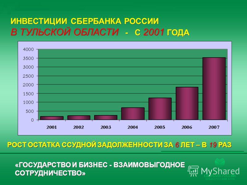 ИНВЕСТИЦИИ СБЕРБАНКА РОССИИ В ТУЛЬСКОЙ ОБЛАСТИ - С 2001 ГОДА ИНВЕСТИЦИИ СБЕРБАНКА РОССИИ В ТУЛЬСКОЙ ОБЛАСТИ - С 2001 ГОДА «ГОСУДАРСТВО И БИЗНЕС - ВЗАИМОВЫГОДНОЕ СОТРУДНИЧЕСТВО» РОСТ ОСТАТКА ССУДНОЙ ЗАДОЛЖЕННОСТИ ЗА 6 ЛЕТ – В 19 РАЗ