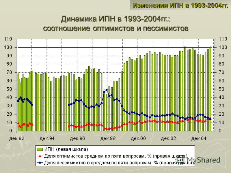 Изменения ИПН в 1993-2004гг. Динамика ИПН в 1993-2004гг.: соотношение оптимистов и пессимистов