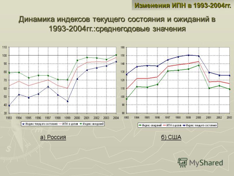 Изменения ИПН в 1993-2004гг. Динамика индексов текущего состояния и ожиданий в 1993-2004гг.:среднегодовые значения а) Россия б) США