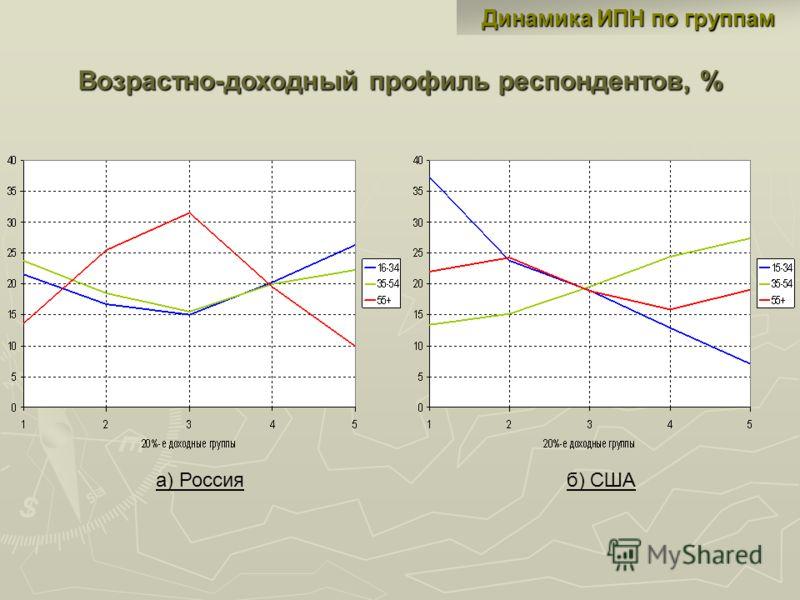Динамика ИПН по группам Возрастно-доходный профиль респондентов, % а) Россияб) США