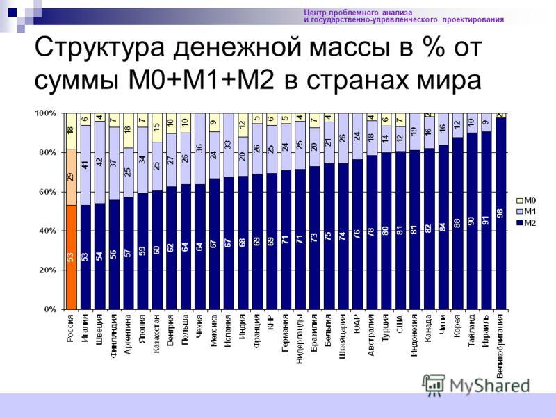 17 Центр проблемного анализа и государственно-управленческого проектирования Структура денежной массы в % от суммы М0+М1+М2 в странах мира