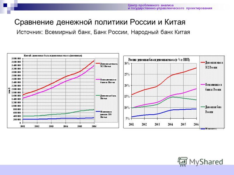 19 Центр проблемного анализа и государственно-управленческого проектирования Сравнение денежной политики России и Китая Источник: Всемирный банк, Банк России, Народный банк Китая
