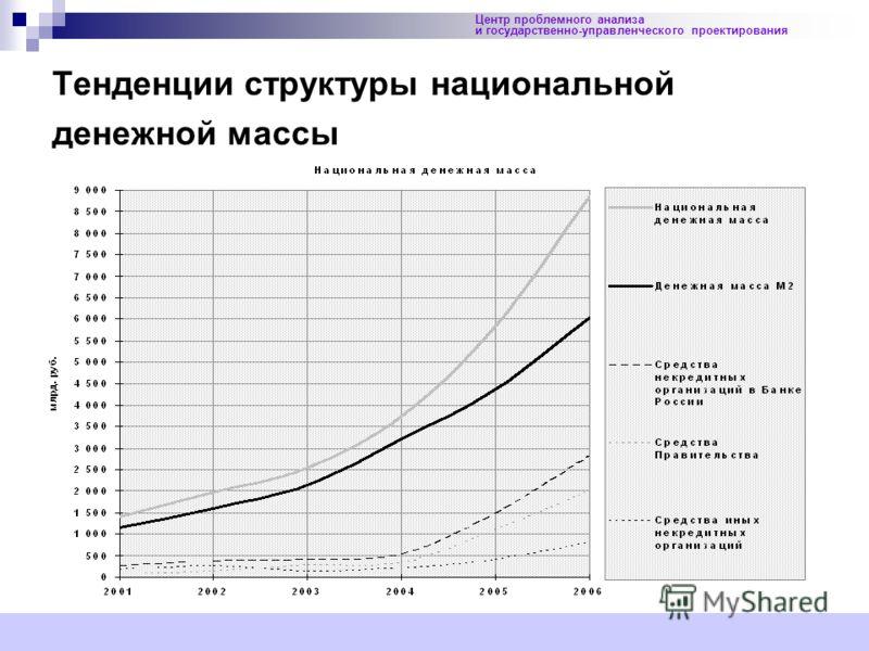20 Центр проблемного анализа и государственно-управленческого проектирования Тенденции структуры национальной денежной массы
