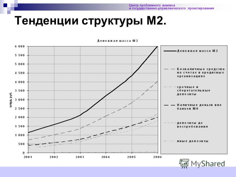 22 Центр проблемного анализа и государственно-управленческого проектирования Тенденции структуры М2.