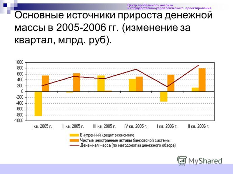 23 Центр проблемного анализа и государственно-управленческого проектирования Основные источники прироста денежной массы в 2005-2006 гг. (изменение за квартал, млрд. руб).